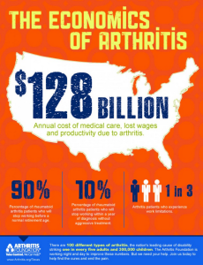 The Economics of Arthritis