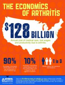 The Economics of Arthritis